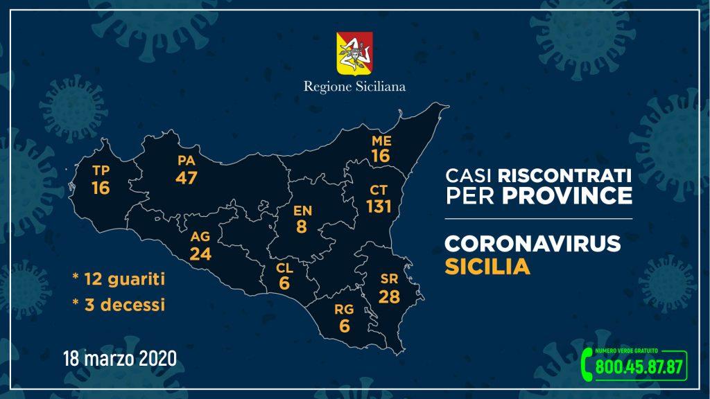Coronavirus, 18 cas positifs en Sicile: tous liés à l'épidémie de Lombard
